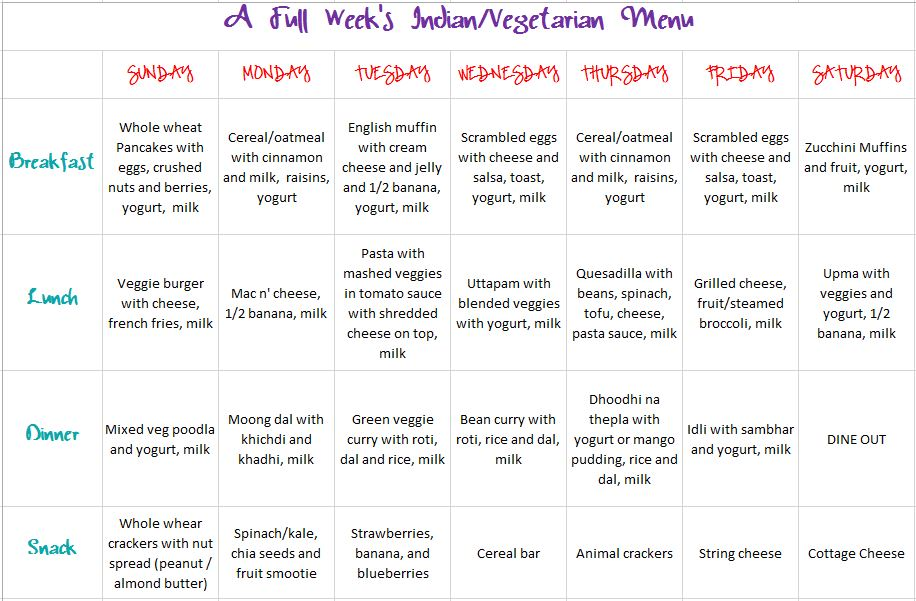 Templates For Meal Planning Part Ii A Full Week S Menu